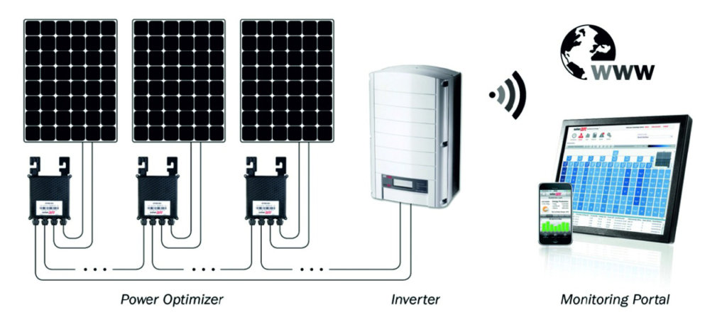 power optimizer, inverter, monitoring portal