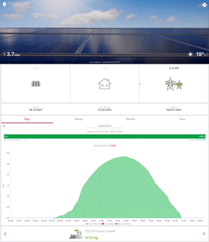 solar power plant monitoring